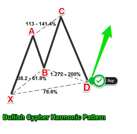 cypher pattern trading cypher pattern trading strategy how to correctly draw