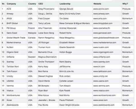 Ranking Negocios Multinivel | marketing multinivel la oportunidad ranking de las