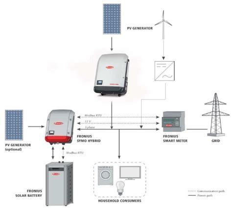 fronius inverter wiring diagram 28 images modbus