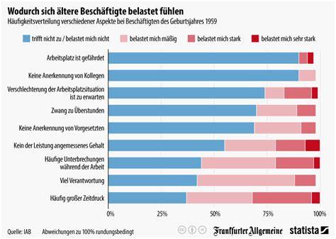 Home Design Trends Survey infografik wodurch sich 228 ltere besch 228 ftigte belastet