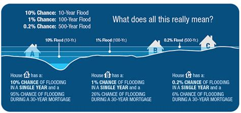 buying a house in a floodplain buying a house in a floodplain 28 images do not buy a home in a flood zone