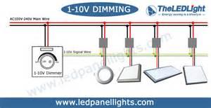 1 10v dimming led panel light theledlight