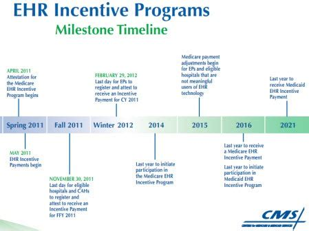 Applying To Mba Programs Timeline by Ehr Incentives Program Deadline Approaching Kareo