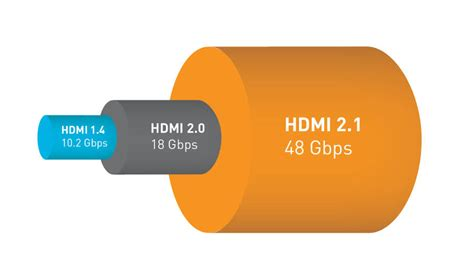 hdmi 2 1 48gbps cable new hdmi 2 1 specification transmits 48gbps to handle
