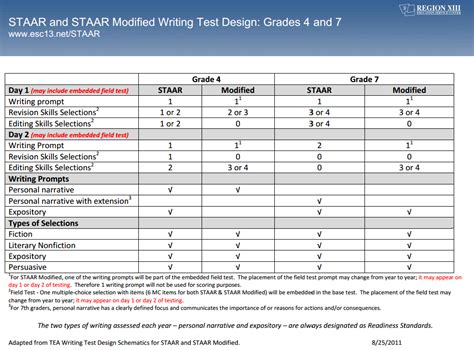 Fourth Grade Staar Writing Test by Staar Writing 4th Dynamic