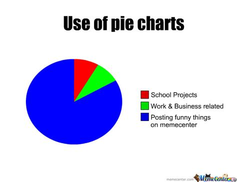 Meme Chart - pie charts by madarazx meme center