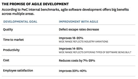 the age of agile how smart companies are transforming the way work gets done books report agile practice is the competitive advantage for a