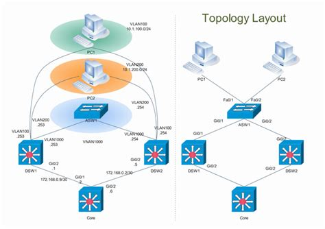 cisco network layout software network architecture