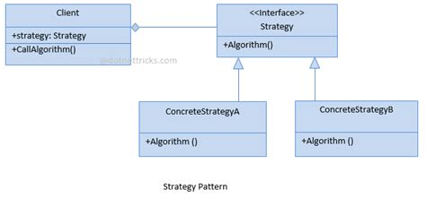 strategy pattern javascript exle strategy pattern javascript for dummies