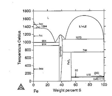 fe s phase diagram details of the not well established and still open to
