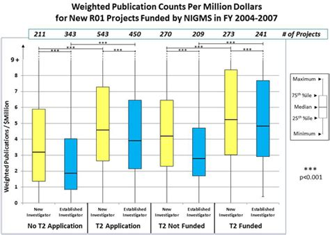 nigms funding trends analysis national institute of