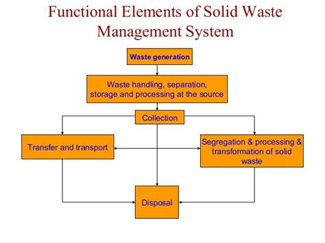 organization pattern of solid waste management engineering economics ppt 2017 2018 2019 ford price