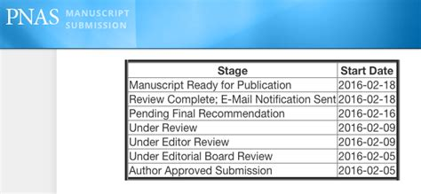 Accepted Mba Essay Editing Reviews by Accepted Heskel