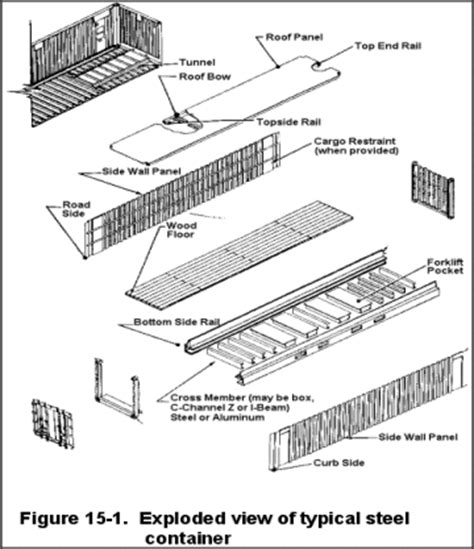 House Specification Sheet fm 55 17 chapter 15 container construction and inspection