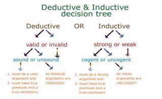 Deductive Essay Exles by Writingxmu Deductive Reasoning