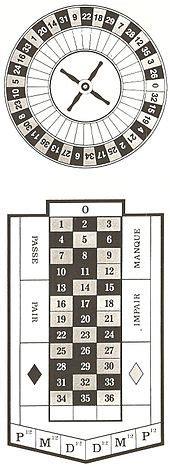 table layout wikipedia roulette wikipedia