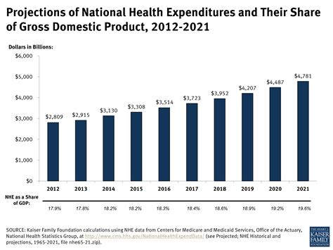 spending pattern en francais health expenditures expenditures health
