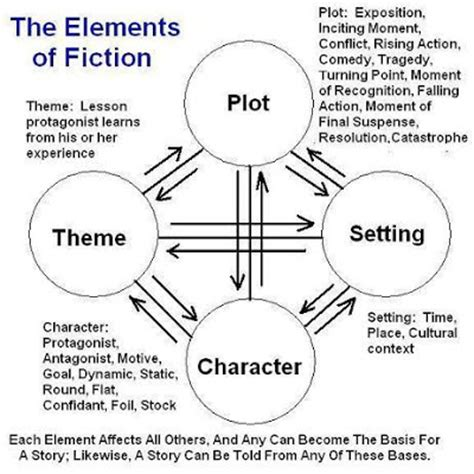 theme definition narrative chillers and thrillers plot character setting and theme