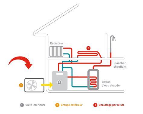 Comment Fonctionne Une Pompe à Chaleur 4373 by Pompe 224 Chaleur Air Eau Chauffage Central Et Eau Chaude