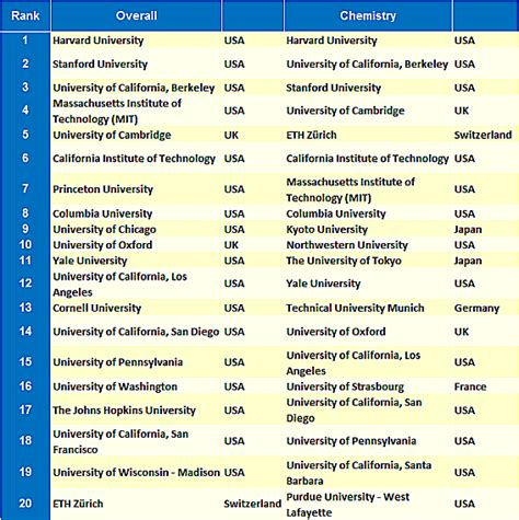 List Of Top 200 Mba Colleges In World by Top 200 Universities In The World 2013 World