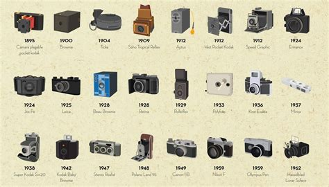 Home Design Trends Through The Decades A Short History Of Photographic Cameras Before They Went