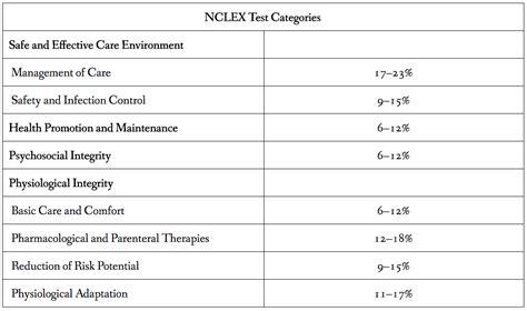 How To Pass The Nclex An Nclex Study Plan Nclex Study Plan Template