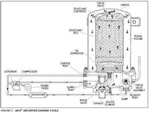 Air Dryer In Brake System Air Bendix Valve Air Valve
