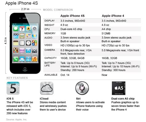 Iphone 4 Specs Technicalguy Apple Iphone 4s Specifications