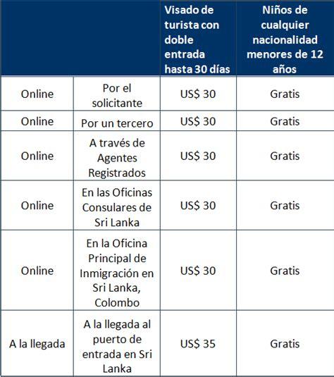 que significa la aprobacion de la visa u visados para viajar desde per 250 a india