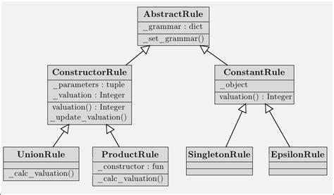 diagramme uml classe abstraite d 233 finitions formelles gengram v 1