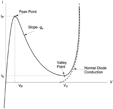 tunnel diode i v characteristics chapter5 transmitter design an introduction to ultra wideband communication systems