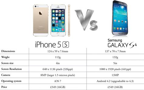iphone v samsung apple iphone 5s vs samsung galaxy s4