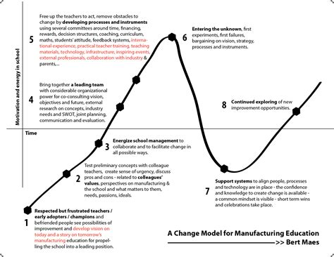 designing news changing the a change model for manufacturing education 171 bert maes