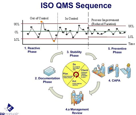 quality management system in 10 easy steps