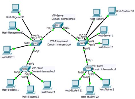 vtp tutorial cisco packet tracer packet tracer ccna prep creation and use of vtp domain