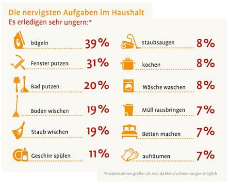 Was Verbraucht Am Meisten Strom Im Haushalt 2447 by Putzfimmeln Und Putzmuffeln Umfrage Der Minijob