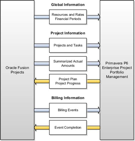 Define Global Mba by Oracle Fusion Applications Project Management Define And