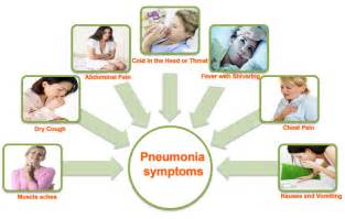 home remedies for walking pneumonia pneumonia causes and symptoms www pixshark images