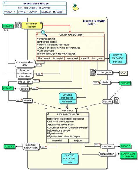 diagramme de flux merise pdf faq merise et mod 233 lisation de donn 233 es