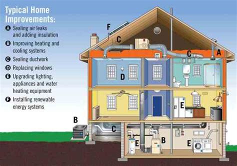 house energy efficiency cool energy house demonstrates green remodeling strategies