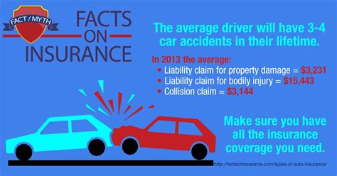 Types of Auto Insurance   Facts on Insurance