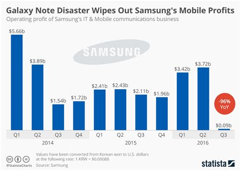 chart galaxy note disaster wipes out samsung s mobile profits statista