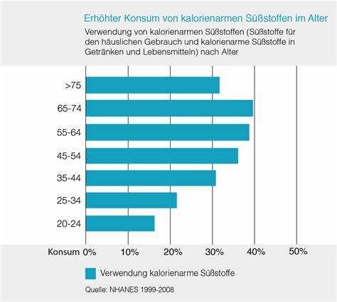 amh wert tabelle alter konsumieren 228 ltere menschen mehr s 252 223 stoff aspartam at