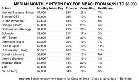Average Salary For Columbia Mba by Booth And Columbia Mba Students Get The Highest Summer Pay