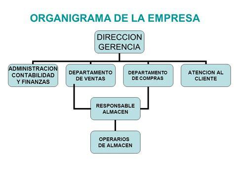 organigrama de una empresa de muebles organigrama de la empresa ppt video online descargar