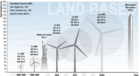 how much is a section of land the future of wind energy part 3 reducing wind energy