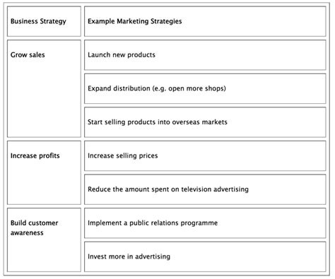 Marketing Introduction To Marketing Strategy Tutor2u Business Corporate Marketing Strategy Template