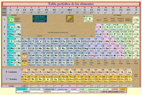 tabla de consignatarios en uruguay la tabla peri 243 dica i elementos e