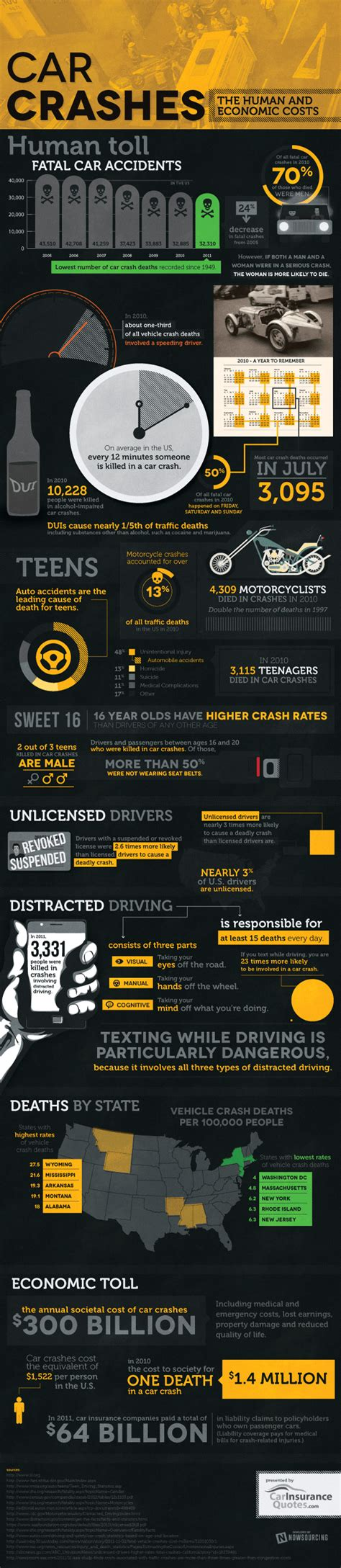 The Human and Economic Toll of Car Crashes [Infographic]