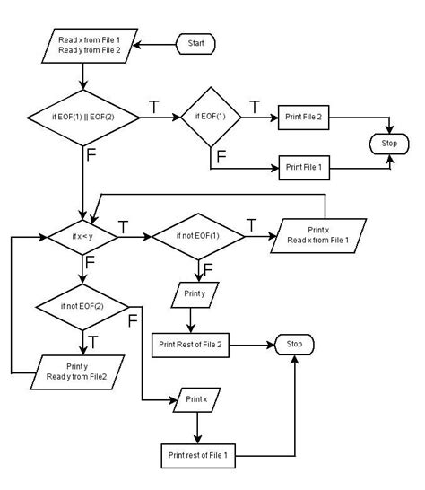 sort flowchart flowchart for sort in c 28 images sort flowchart
